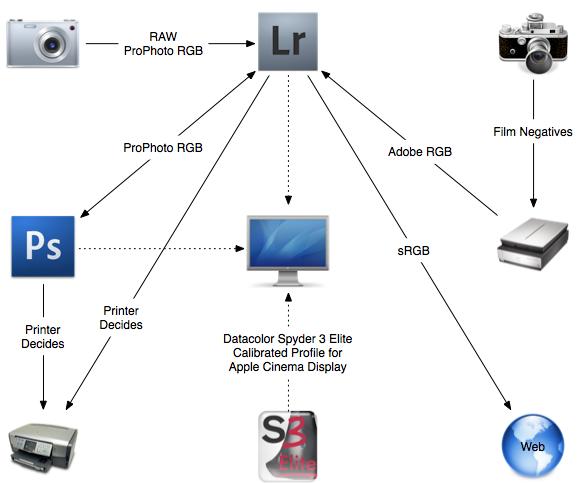 Color Sync Diagram